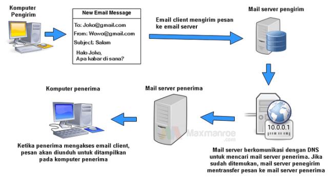 76+ Gambar Surat Elektronik (Email) Terlihat Keren