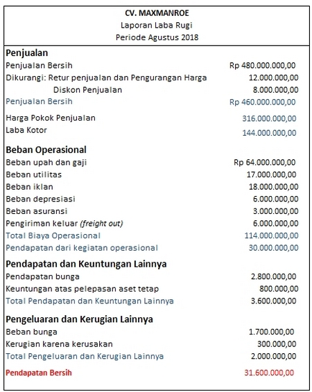 Multiple step income statement