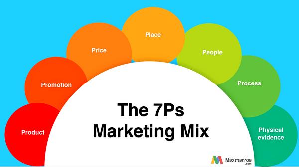 Pengertian Marketing Mix