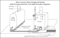 MAXOL  OIL-FIRED BOILERS AND FURNACES