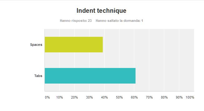 Poll_ProgRel_01_IndentTechnique