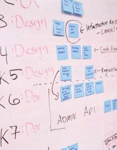 Whiteboard strategy diagram flow chart startup also free photo max pixel rh maxpixel