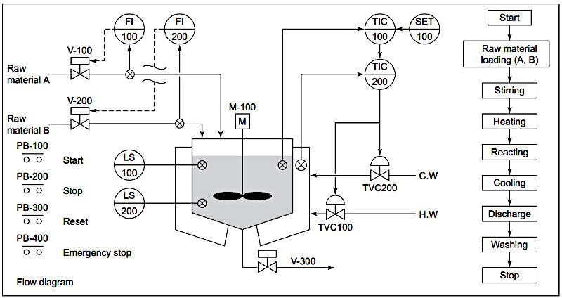 Рис. Технологическая схема реактора