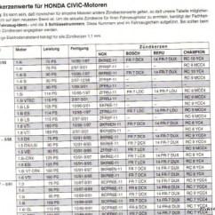 2005 Honda Civic Fuse Diagram Leviton Dimmer Wiring Zündkerzen Wechsel, Öl Wechsel Und Zahnriemen - Forum: 96-00