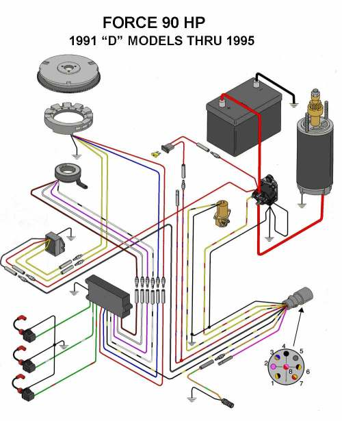 small resolution of 91 90hp force outboard colored wiring diagram issue page 1 mercury