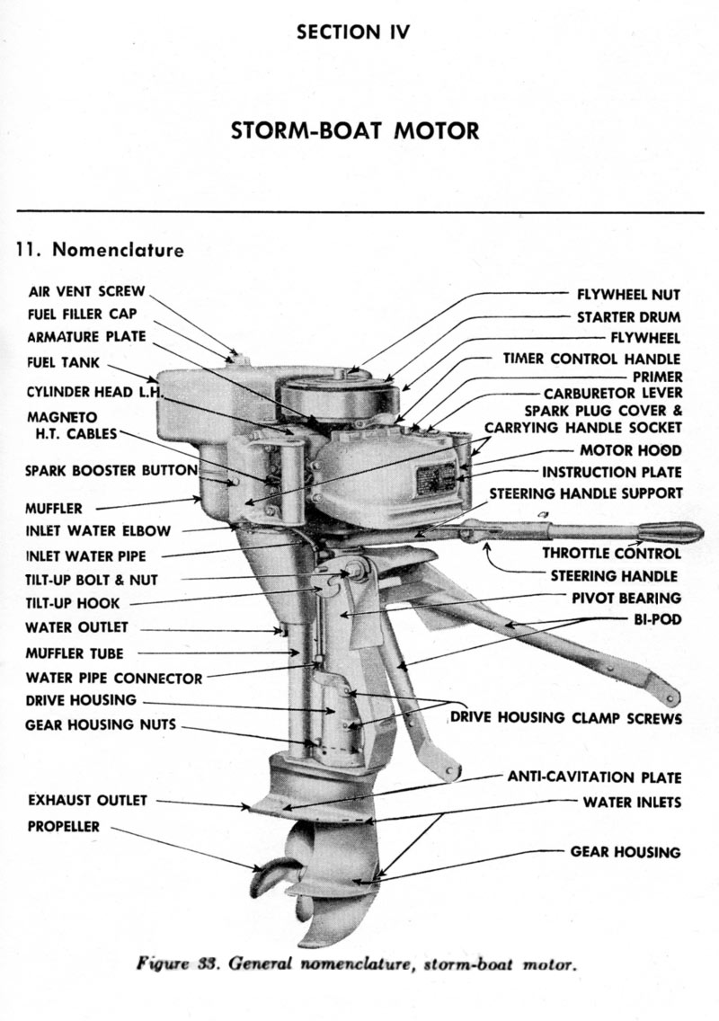 Boat Engine: Boat Engine Parts Diagram