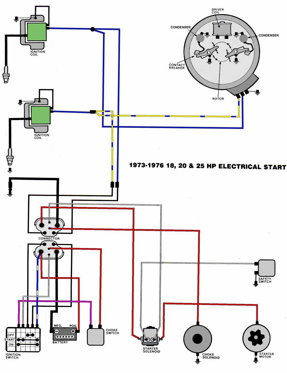 medium resolution of evinrude 1970 25 hp how do i wire the starter solenoid battery page 1976 omc starter wiring diagram