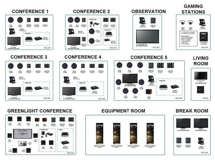 Audio/Video Entertainment, Home Theaters, Cable, WiFi