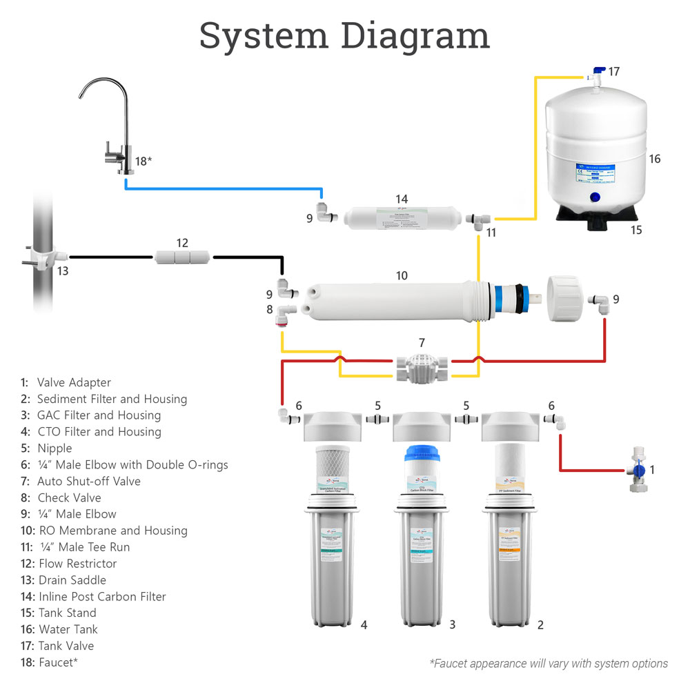 Diagram Furthermore Reverse Osmosis With Booster Pump System Diagram