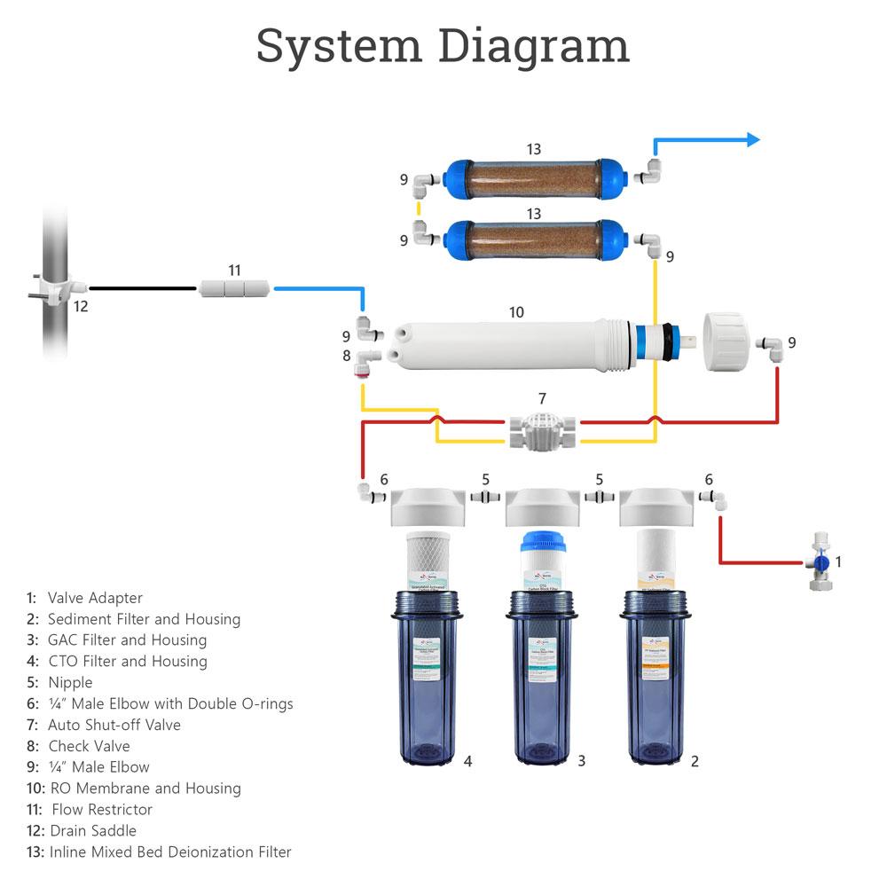 medium resolution of  6 stage aquarium dual di system diagrams clr
