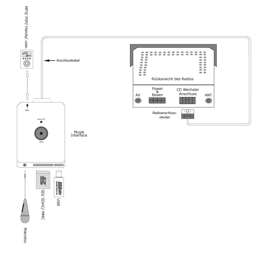 USB MP3 Bluetooth Interface Peugeot 207 307 308 407 607