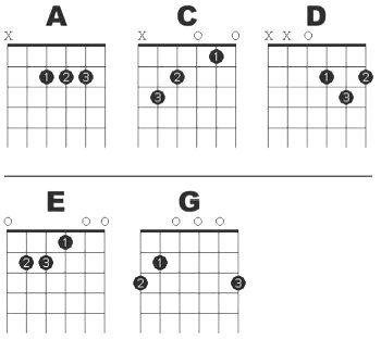Guitar Open Chords