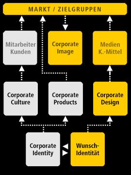 Modell_Kommunikationsdesign-06