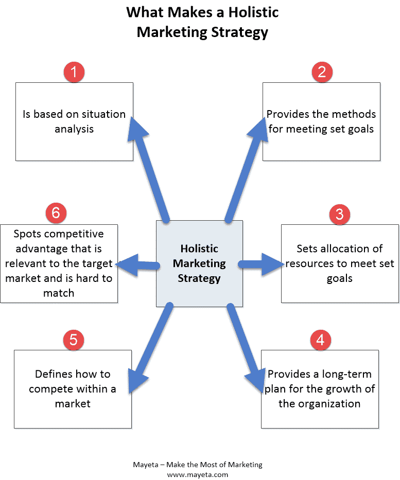 how to develop oeganizational strategy