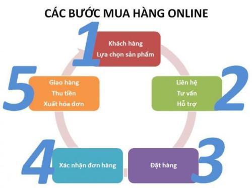 386-500-quy_trinh_mua_hang