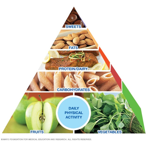 Mayo Clinic Healthy Weight Pyramid A Sample Menu Mayo