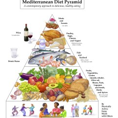 Diagram Food Guide Pwm Solar Charge Controller Circuit Mediterranean Diet For Heart Health Mayo Clinic