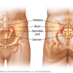 Sacroiliac Joint Diagram Leviton 3 Way Switch Overview Clinic In Minnesota Mayo Joints