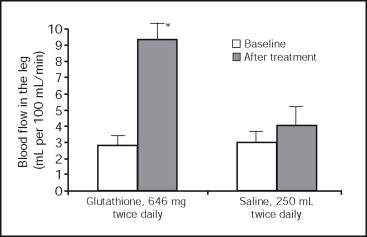 Effect of Glutathione Infusion on Leg Arterial Circulation, Cutaneous Microcirculation, and Pain