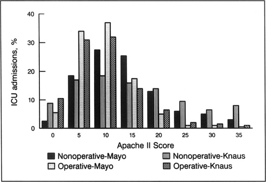 Assessment of Prediction of Mortality by Using the APACHE