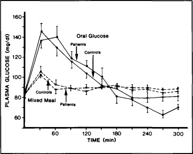 Oral Glucose Tolerance Test: Indications and Limitations