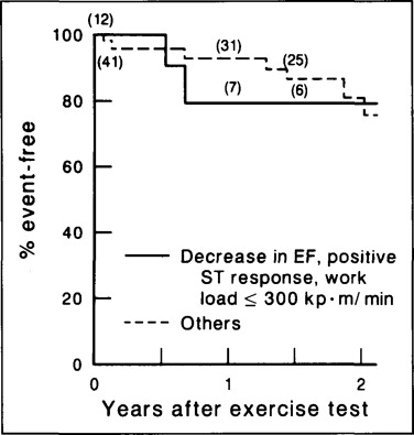 Prognostic Value and Limitations of Exercise Radionuclide