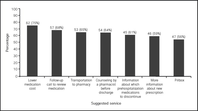 Medication Use Among Inner-City Patients After Hospital