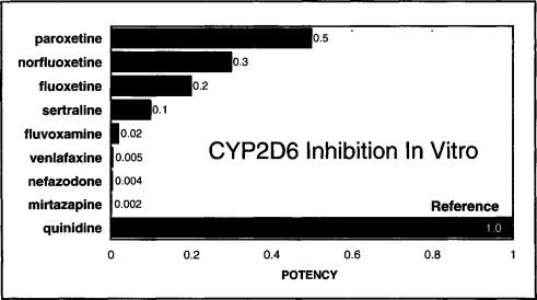 Pharmacokinetic Drug Interactions of New Antidepressants