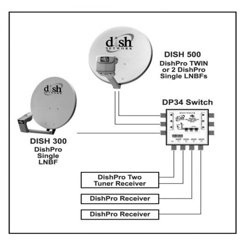 dish 500 installation diagram
