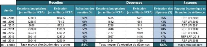 Taux d'exécution du budget du Gabon à mi-année - Cliquer pour agrandir