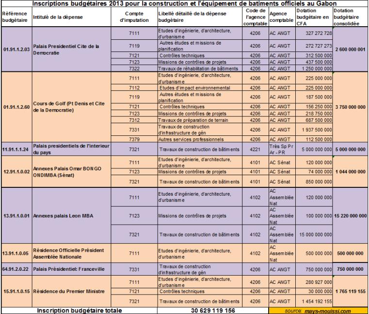 Cliquer pour agrandir : Dotations budgétaires pour la construction et l'équipement de bâtiments officiels au Gabon