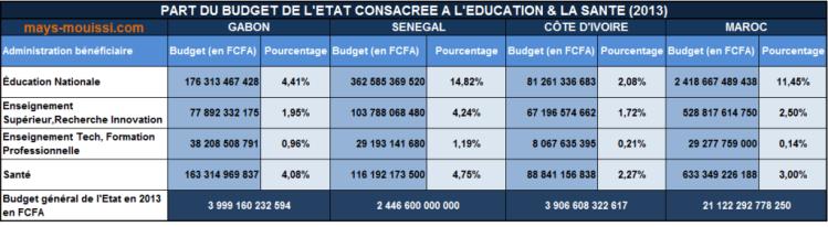 Tableau comparatif des budgets affectés à l'Éducation et la Santé au Gabon, au Sénégal, en Côte d'Ivoire et au Maroc