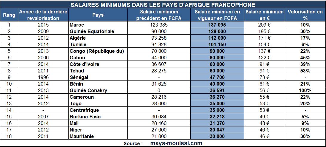 258acaf6e27 Cliquer pour agrandir - Classement des pays francophones en fonction de  leur salaire minimum