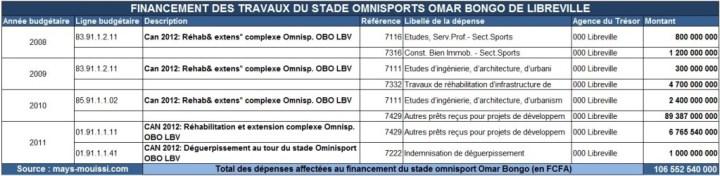 Cliquer pour agrandir - Budgets affectés à la construction du stade omnisports Omar Bongo de Libreville