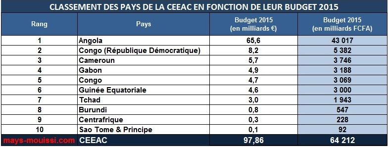 Classement Des Pays D Afrique Centrale En Fonction De Leur Budget