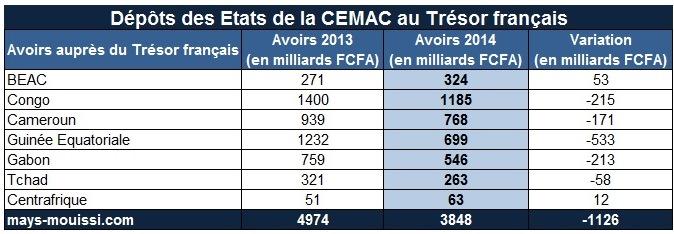 Dépôts de la BEAC et des Etats de la CEMAC au Trésor français (répartition)