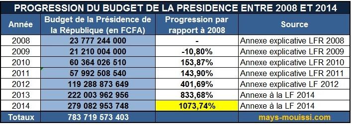 Progression du budget de la Présidence du Gabon