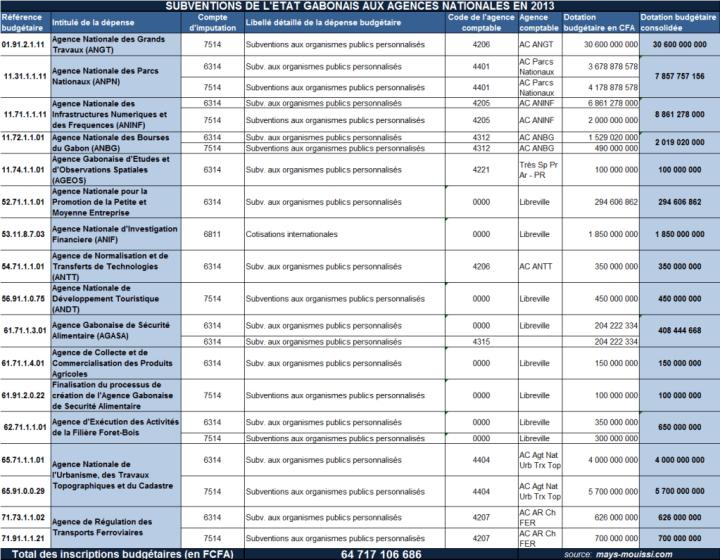 Cliquer pour agrandir - Subvention de l'État gabonais aux agences