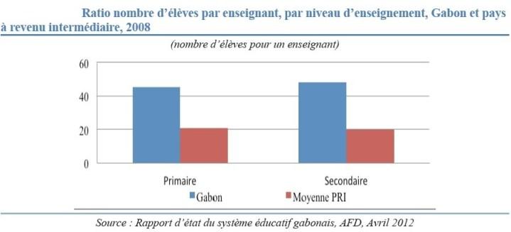 Nombre d'élèves par enseignant : Gabon vs pays à revenu intermédiaire - Cliquer pour agrandir