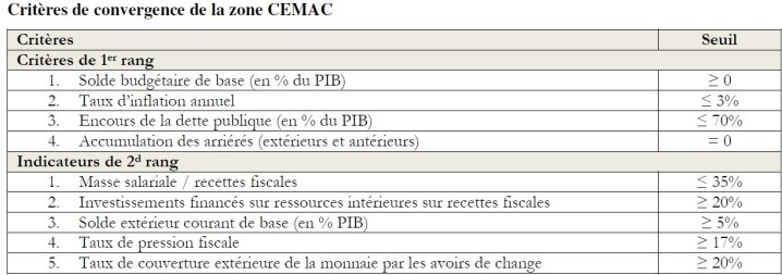 Critères de convergence de la CEMAC - Cliquer pour agrandir
