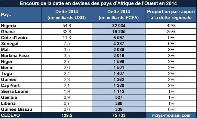 L'encours de la dette en devises des pays d'Afrique de l'Ouest