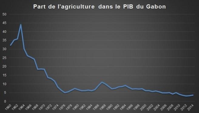 Part de l'agriculture dans le PIB du Gabon (Source : Banque mondiale)