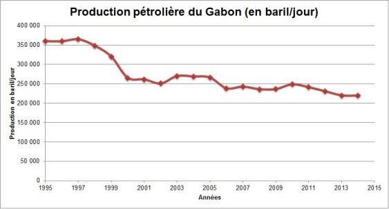 Evolution de la production pétrolière du Gabon