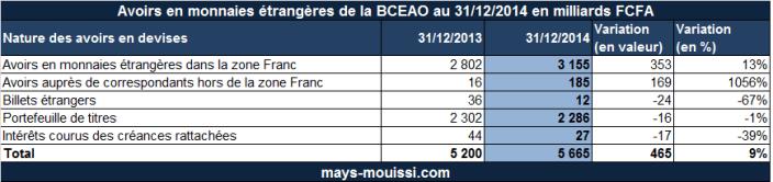 Avoirs de la BCEAO en monnaies étrangères au 31/12/2014 en milliards FCFA