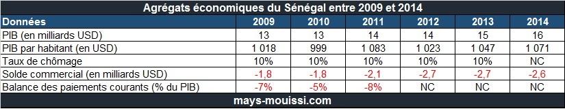 Quelques agrégats économiques du Sénégal