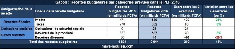 Recettes budgétaires par catégories prévues dans le PLF 2016 (cliquer pour agrandir)