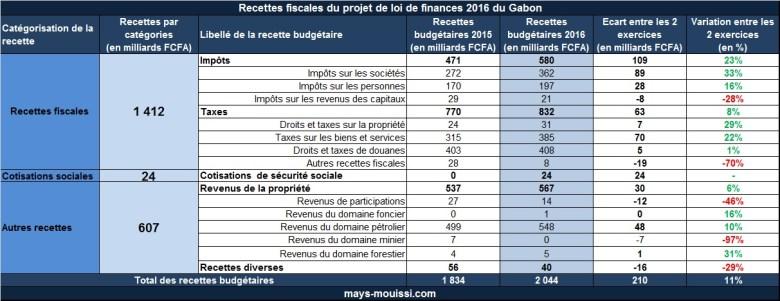 Recettes fiscales du projet de loi de finances 2016 du Gabon (cliquer pour agrandir)