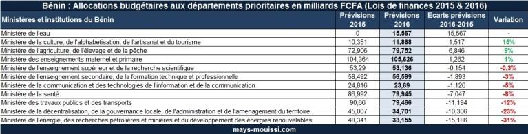 Bénin : Allocations budgétaires aux départements prioritaires en milliards FCFA (Lois de finances 2015 & 2016)