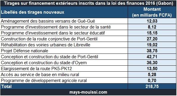 Nouveaux tirages sur financement extérieurs inscrits dans la loi des finances 2016 (Gabon)