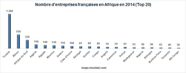 Nombre d'entreprises françaises en Afrique en 2014 (Top 20)